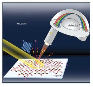 Detection of quasi-particles