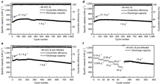 silicon-anode-cycles-specific-capacity