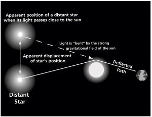 Picture showing the interactions of light and curved space