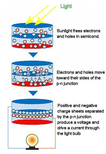 screening-engineered-field-effect-photovoltaics-solar-cell-2