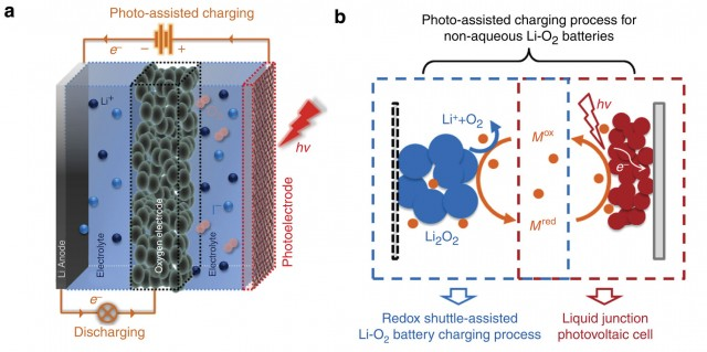 solar-battery-lithium-oxygen-diagram-640x319